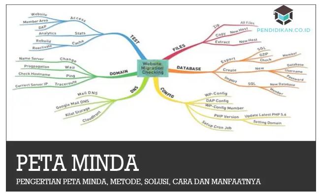 pengertian-mind-maping
